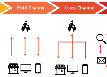 e commerce omnichannel